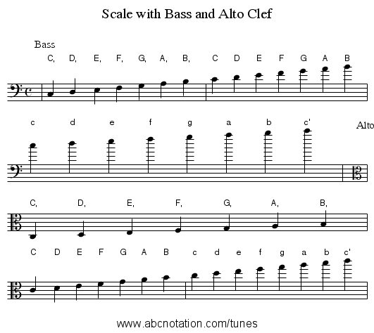 abc | Scale with Bass and Alto Clef - trillian mit edu/~jc/music/abc